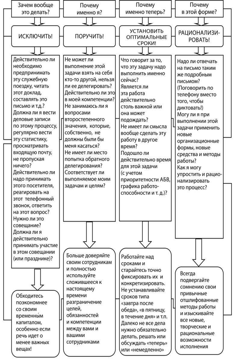 Организационная девушка модель последовательности выполнения работ работа в тутаев