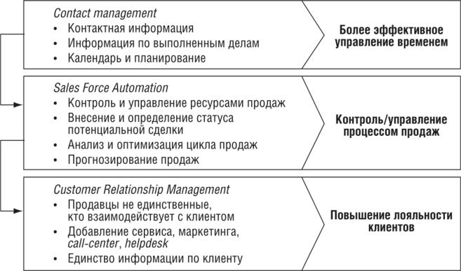 Информационные системы в организации crm раздел статьи на битриксе