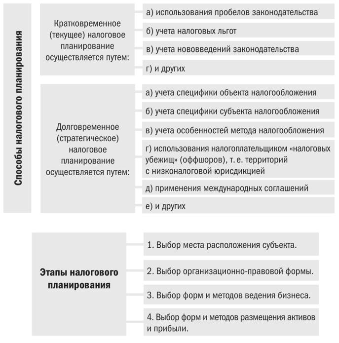 Уклонение от уплаты налогов и оптимизация налогообложения регистрация ип на белорусской