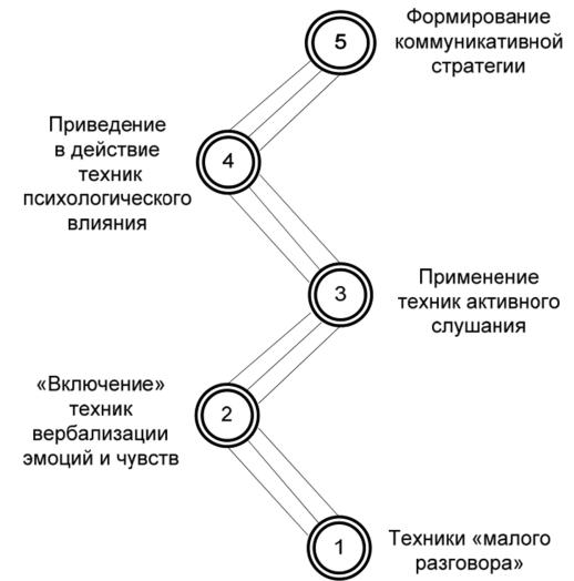 Техники поддержания разговора доклад 3545