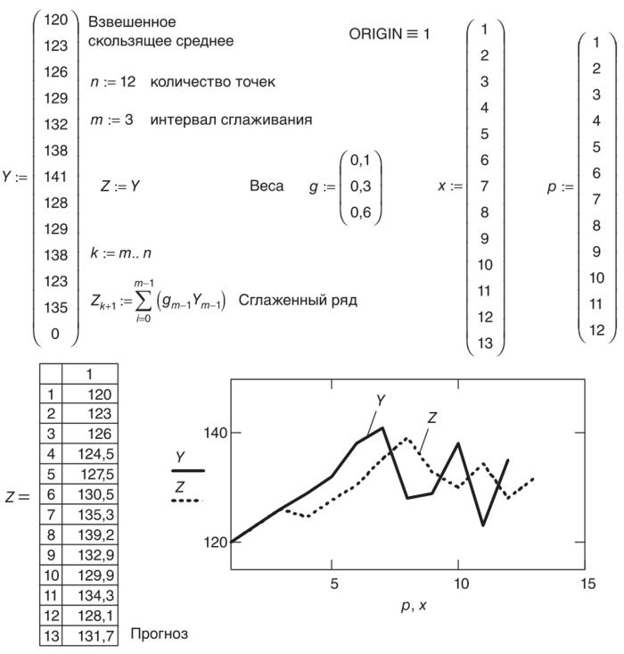 Примеры решения задач методом скользящего среднего 3 колодца 3 дома решение задачи