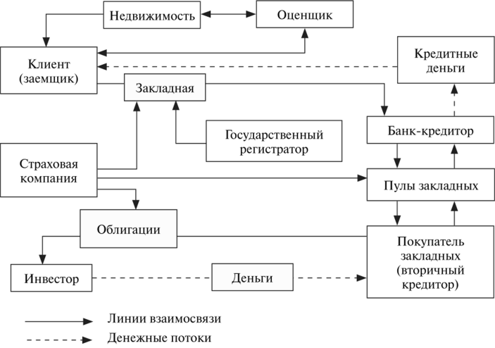 организация ипотечных кредитов где взять кредит без справок и поручителей в челябинске