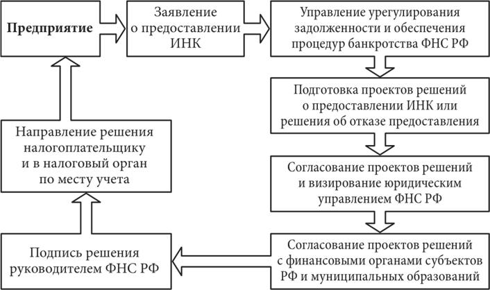 кредит деньги сразу на карту средств происходит на три категории карт пенсионная фишка российского