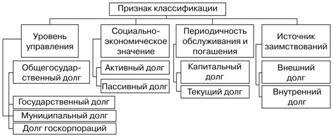 Источники погашения государственного долга погашение основного долга по кредиту