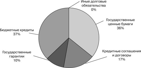 Выделяют следующие формы бюджетного кредита