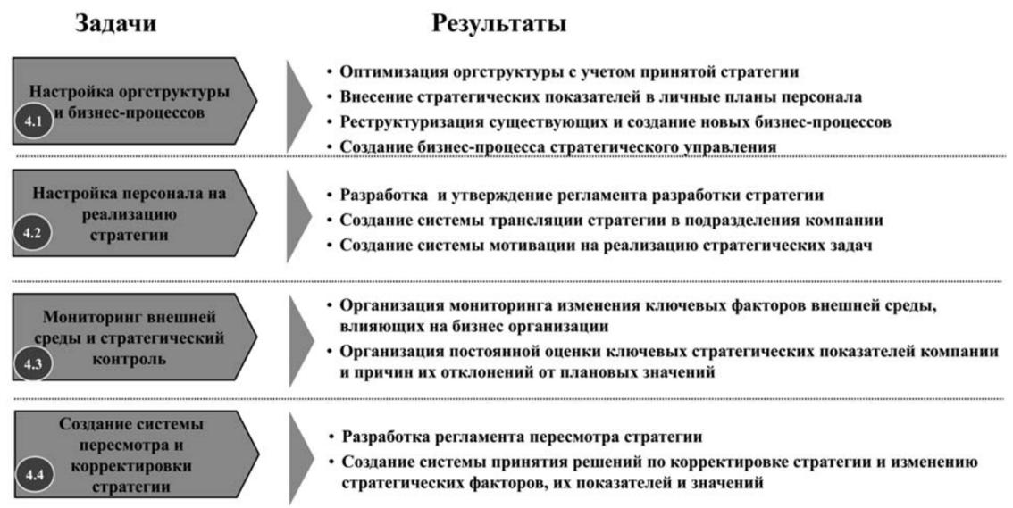 Стратегическое управление задачи решение решить задачу по правоохранительным органам