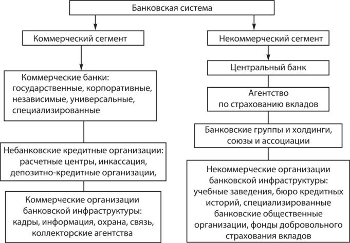 схема кредитных организаций