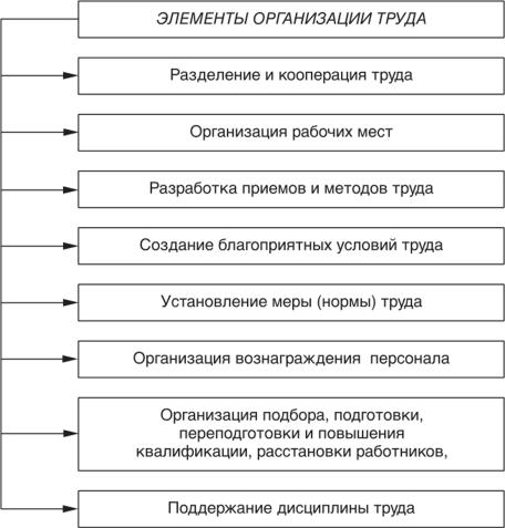 Решение задач на нормирование труда ответы к решению задач по физике рымкевич