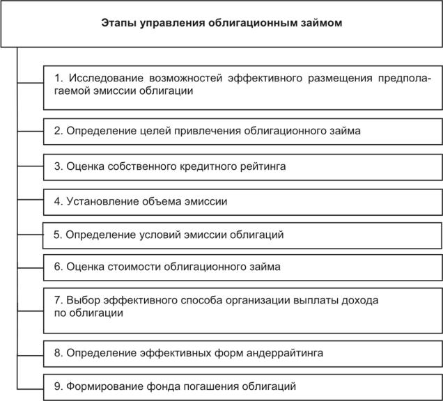 выпуск облигаций кредитными организациями допускается