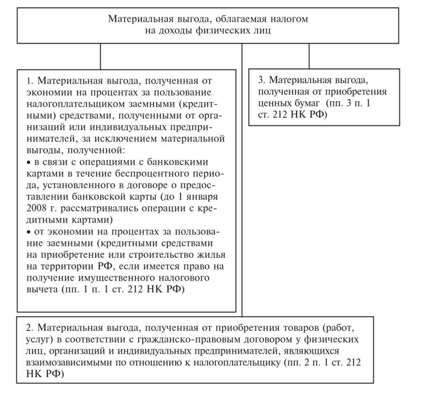 взять займ до 15000 рублей vzyat-zaym.su