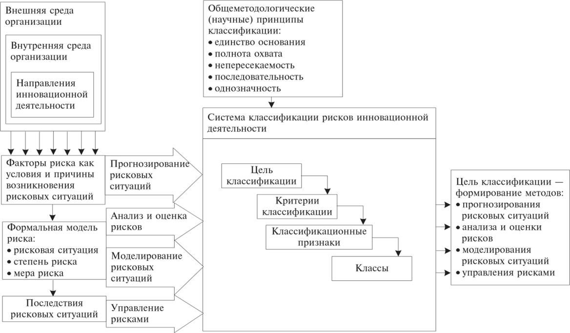Решение задач по классификации рисков графическое решение задачи линейного програмирования