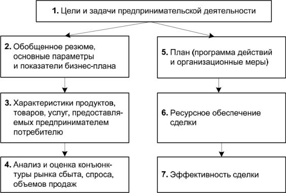 Характеристика бизнес плана для предприятия бизнес план для логопеда