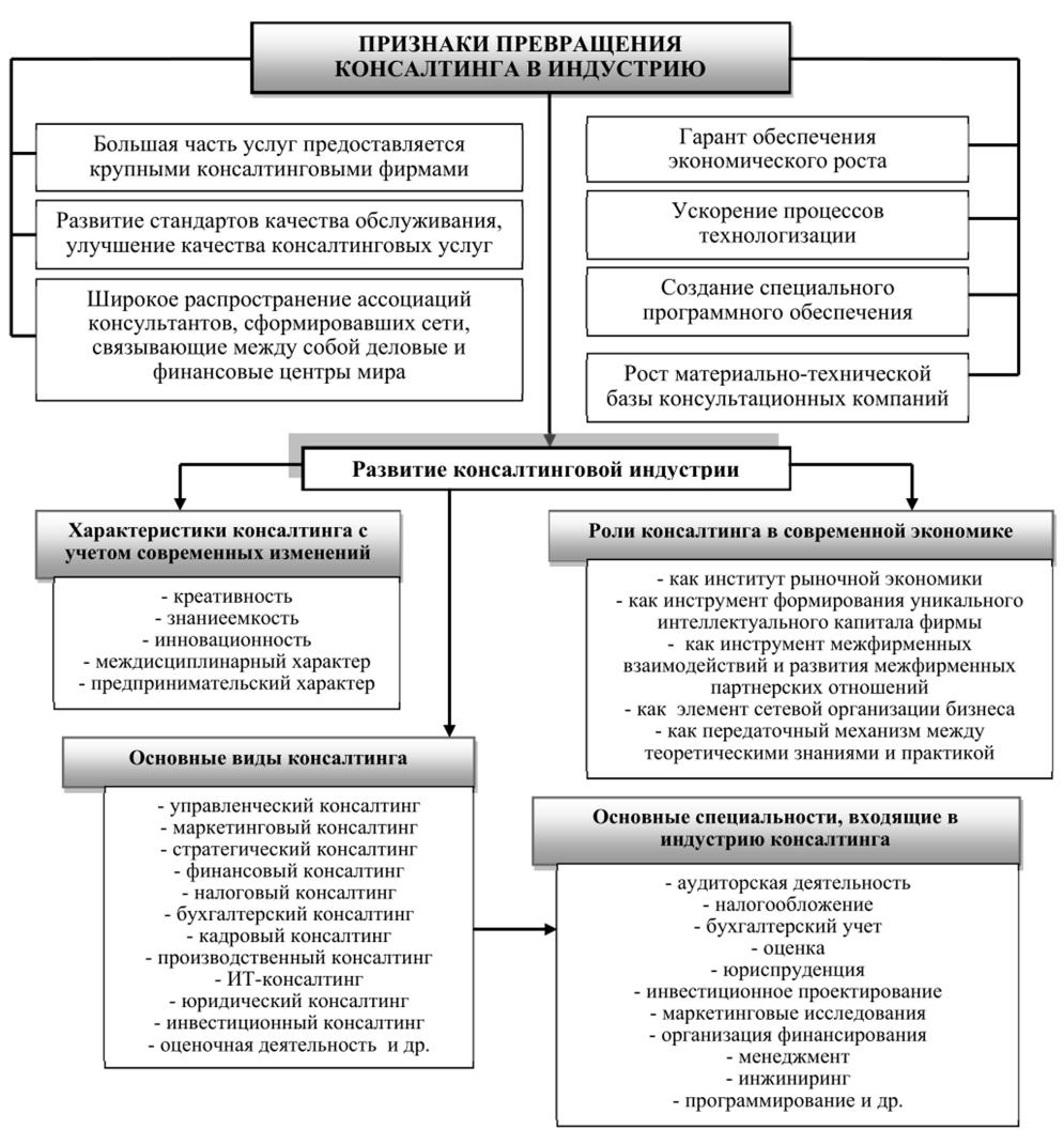 Схема консалтингового процесса