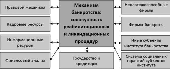 механизм банкротства