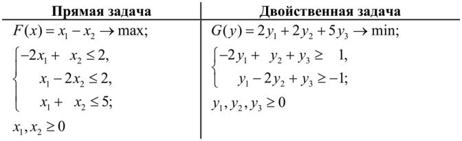 Решение взаимно двойственных задач решения задач по основам дискретной математике