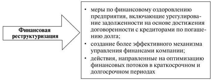реструктуризация кредиторской задолженности компании