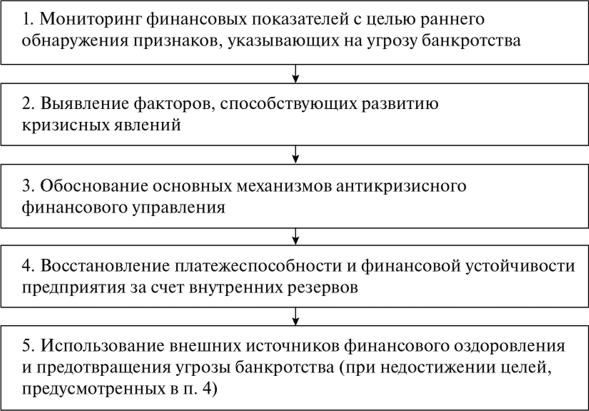 механизмы стабилизации предприятия при угрозе банкротства