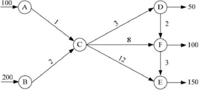 Транспортная задача решение графами решение задач онлайн бесплатно по математике 6 класс
