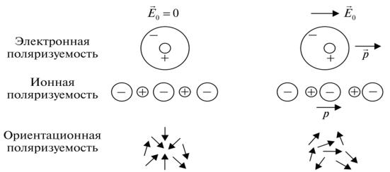 виды диэлектриков физика