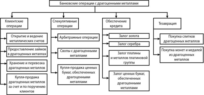 Банки и кредитные операции