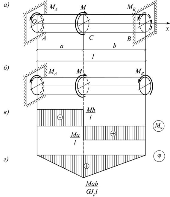 Сопромат кручение пример решения задач метод коллокации для решения краевой задачи