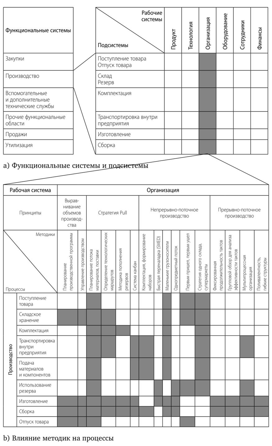 Организация производства решения задач презентация решение задач четырехугольники