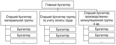 Структура и штат бухгалтерии колпино ленина 49 бухгалтерия