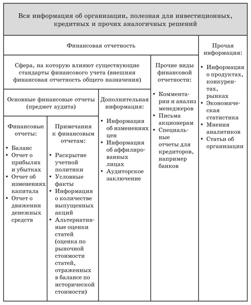 Бухгалтерская отчетность кредитной организации