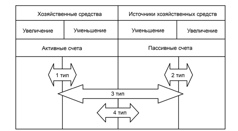 Кредит 800000 рублей на 10 лет