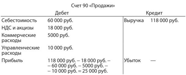 расходы на продажу дебет кредит какой банк в украине дает кредит с 18 лет