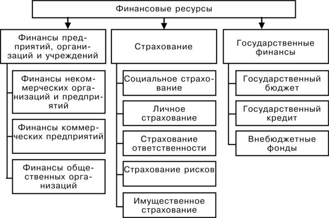 Управление в схемах и таблицах фото 789