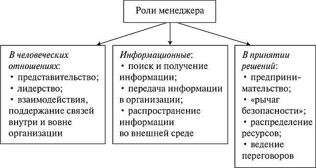 Роль менеджера и его задачи доклад 6778