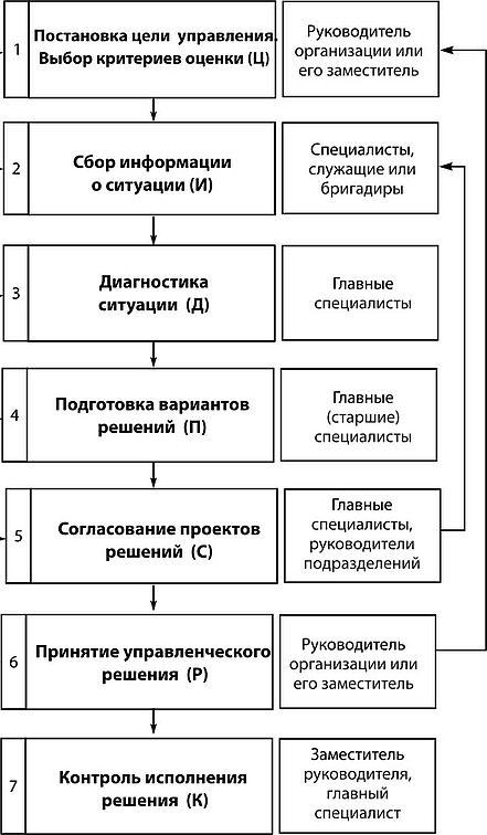 Постановка задачи принятия управленческого решения программа телефона для решения задач