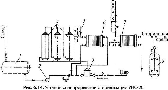 Теплообменник для стерилизации Пластинчатый теплообменник Funke FP 31 Набережные Челны