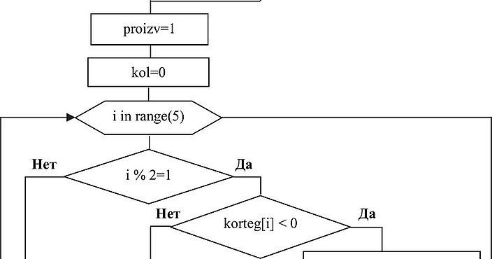Решение задачи по основам алгоритмизации помощь семьи в подготовке к экзаменам