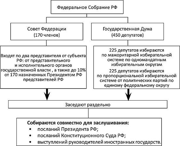 Реферат структура федерального собрания рф 4766