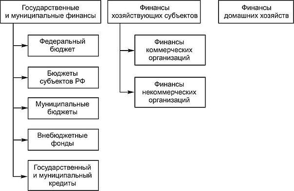 государственный и муниципальный кредит общая характеристика срок исполнения договора кредита