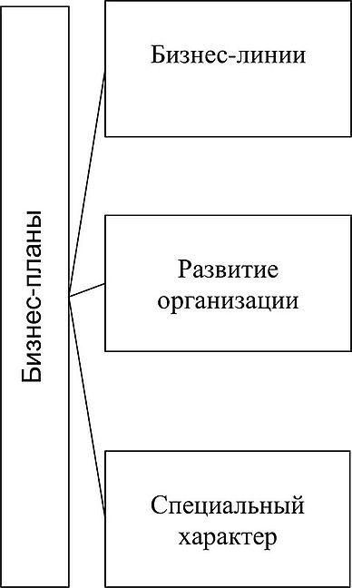 Перспективные планы развития бизнеса бизнес план экономики предприятия