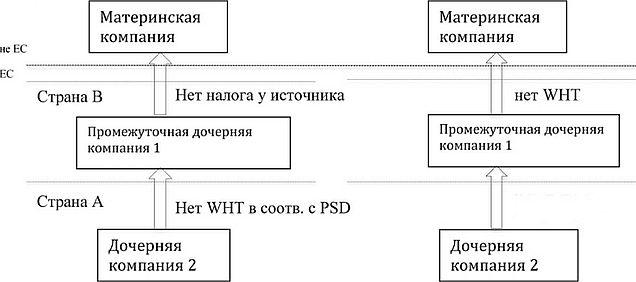 Где выгодно брать кредит наличными в казахстане