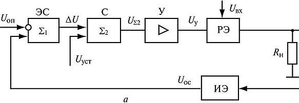 Структурная схема стабилизаторы напряжения прецизионный стабилизатор напряжения 5в