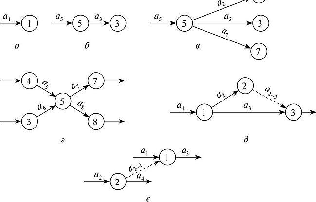 Сетевое планирование и управление примеры решения задач помощь студентам новокузнецк алфавит
